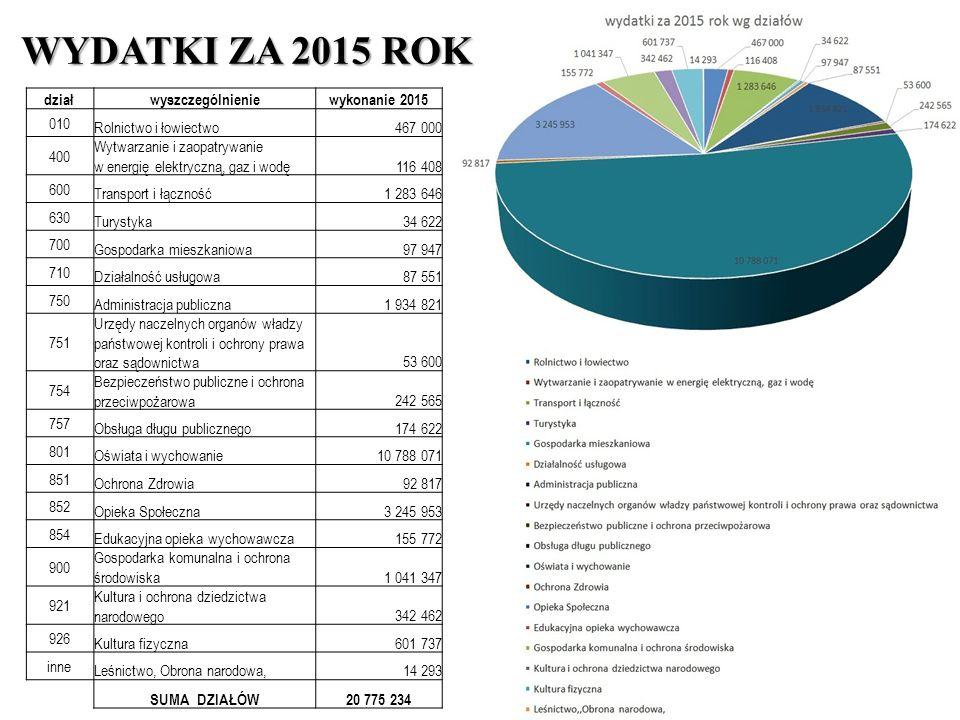 Inwestycja realizowana wspólnie z Powiatem Limanowskim pn.