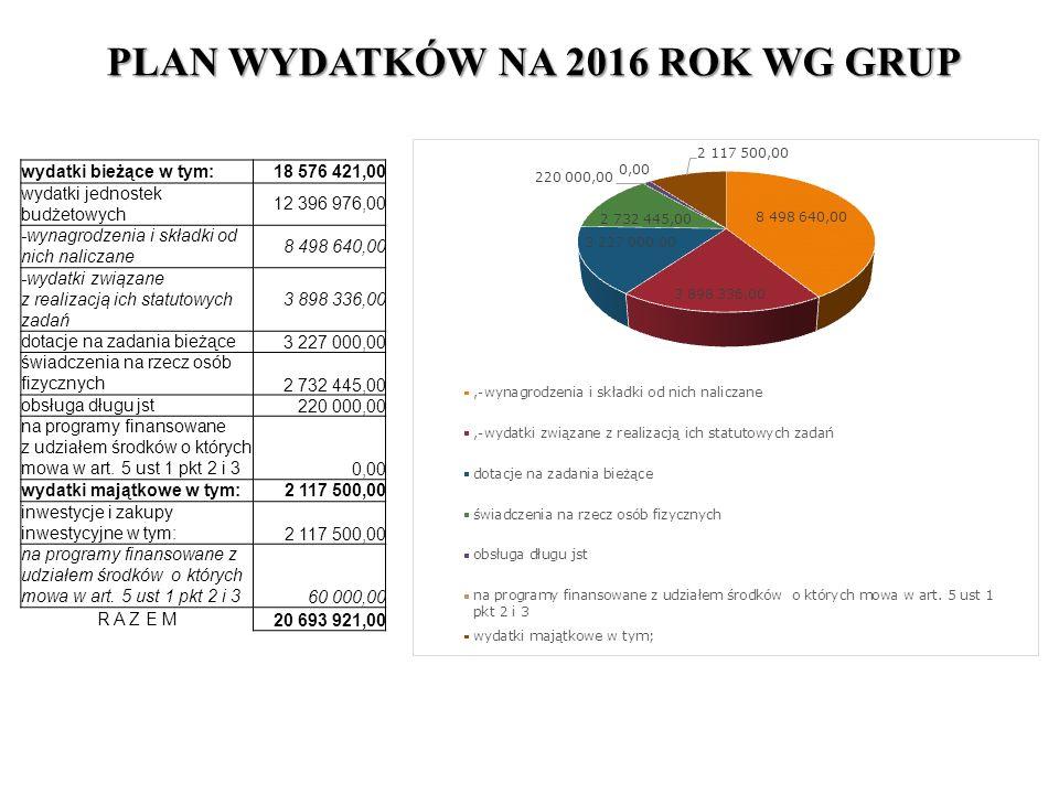 wydatki bieżące w tym:18 576 421,00 wydatki jednostek budżetowych 12 396 976,00 -wynagrodzenia i składki od nich naliczane 8 498 640,00 -wydatki związane z realizacją ich statutowych zadań 3 898 336,00 dotacje na zadania bieżące3 227 000,00 świadczenia na rzecz osób fizycznych 2 732 445,00 obsługa długu jst220 000,00 na programy finansowane z udziałem środków o których mowa w art.
