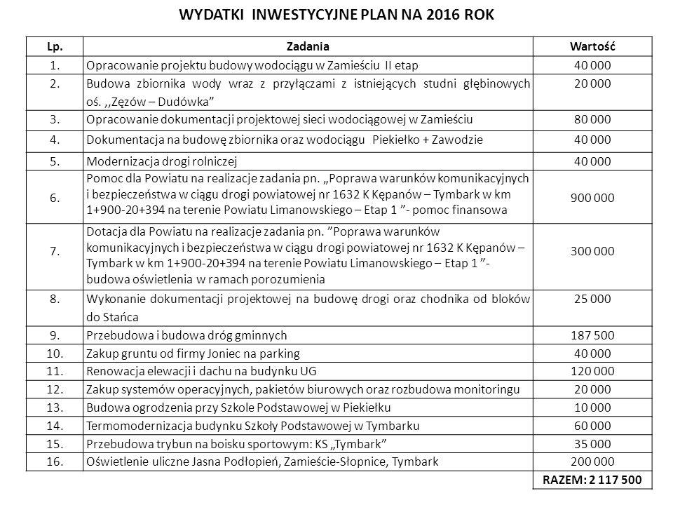 Lp.ZadaniaWartość 1.Opracowanie projektu budowy wodociągu w Zamieściu II etap40 000 2.