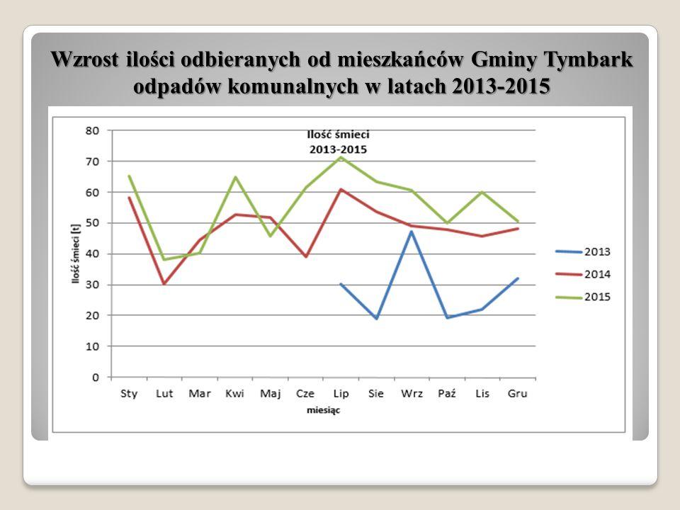 Wzrost ilości odbieranych od mieszkańców Gminy Tymbark odpadów komunalnych w latach 2013-2015