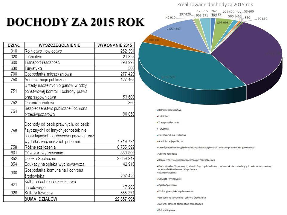 wydatki bieżące w tym:18 890 000,55 wydatki jednostek budżetowych 12 317 954,72 -wynagrodzenia i składki od nich naliczane 8 288 022,30 -wydatki związane z realizacją ich statutowych zadań 4 029 932,42 dotacje na zadania bieżące 3 470 537,04 świadczenia na rzecz osób fizycznych 2 926 886,72 obsługa długu jst 174 622,07 wydatki majątkowe w tym:1 885 233,52 inwestycje i zakupy inwestycyjne w tym: 1 885 233,52 na programy finansowane z udziałem środków, o których mowa w art.