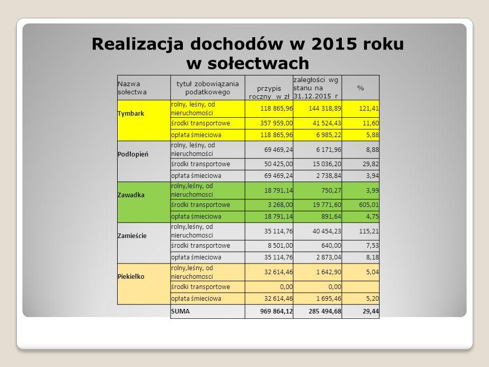 Realizacja dochodów w 2015 roku w sołectwach Nazwa sołectwa tytuł zobowiązania podatkowego przypis roczny w zł zaległości wg stanu na 31.12.2015 r % Tymbark rolny, leśny, od nieruchomości 118 865,96144 318,89121,41 środki transportowe357 959,0041 524,4311,60 opłata śmieciowa118 865,966 985,225,88 Podłopień rolny, leśny, od nieruchomości 69 469,246 171,968,88 środki transportowe50 425,0015 036,2029,82 opłata śmieciowa69 469,242 738,843,94 Zawadka rolny,leśny, od nieruchomosci 18 791,14750,273,99 środki transportowe3 268,0019 771,60605,01 opłata śmieciowa18 791,14891,644,75 Zamieście rolny,leśny, od nieruchomosci 35 114,7640 454,23115,21 środki transportowe8 501,00640,007,53 opłata śmieciowa35 114,762 873,048,18 Piekiełko rolny,leśny, od nieruchomosci 32 614,461 642,905,04 środki transportowe0,00 opłata śmieciowa32 614,461 695,465,20 SUMA969 864,12285 494,6829,44