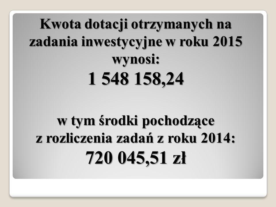 Kwota dotacji otrzymanych na zadania inwestycyjne w roku 2015 wynosi: 1 548 158,24 w tym środki pochodzące z rozliczenia zadań z roku 2014: 720 045,51