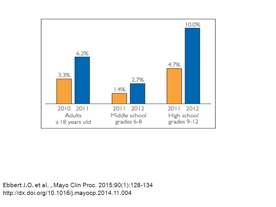 Ebbert J.O.et al., Mayo Clin Proc.