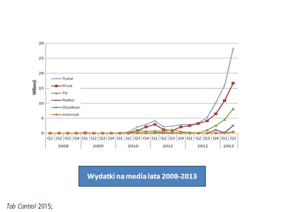 Wydatki na media lata 2008-2013