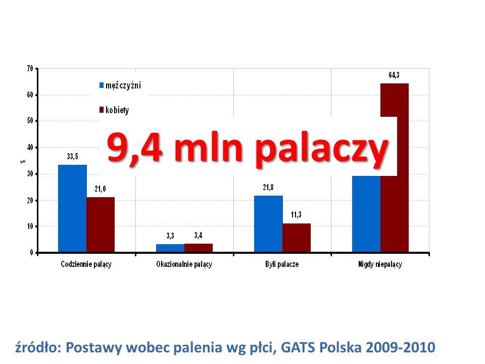 źródło: Postawy wobec palenia wg płci, GATS Polska 2009-2010 9,4 mln palaczy