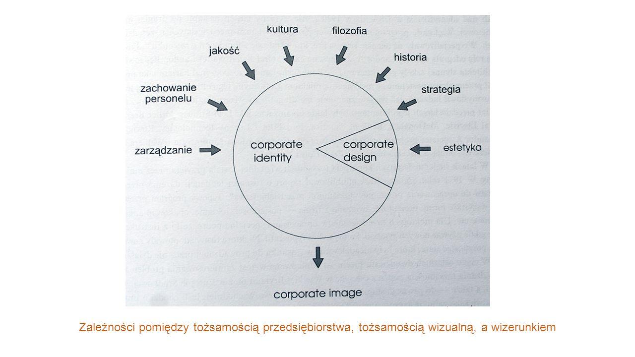 Zależności pomiędzy tożsamością przedsiębiorstwa, tożsamością wizualną, a wizerunkiem