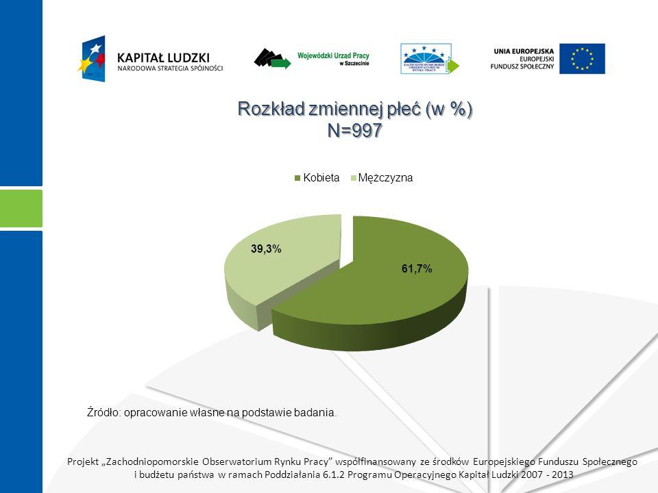 """Projekt """"Zachodniopomorskie Obserwatorium Rynku Pracy współfinansowany ze środków Europejskiego Funduszu Społecznego i budżetu państwa w ramach Poddziałania 6.1.2 Programu Operacyjnego Kapitał Ludzki 2007 - 2013 Respondenci wg wieku z podziałem na płeć (w %) N k =603, N m =391 Źródło: opracowanie własne na podstawie badania."""