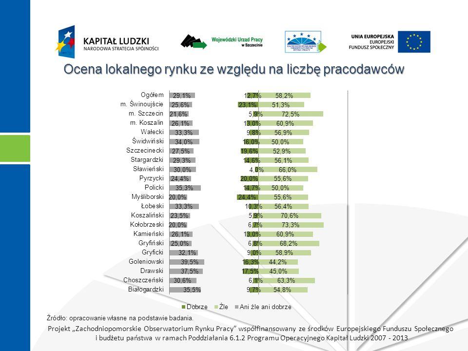 """Projekt """"Zachodniopomorskie Obserwatorium Rynku Pracy współfinansowany ze środków Europejskiego Funduszu Społecznego i budżetu państwa w ramach Poddziałania 6.1.2 Programu Operacyjnego Kapitał Ludzki 2007 - 2013 Ocena lokalnego rynku ze względu na liczbę pracodawców Źródło: opracowanie własne na podstawie badania."""
