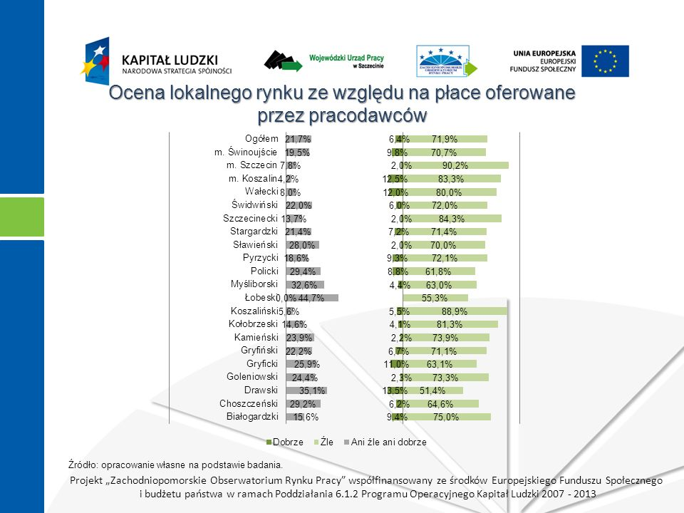 """Projekt """"Zachodniopomorskie Obserwatorium Rynku Pracy współfinansowany ze środków Europejskiego Funduszu Społecznego i budżetu państwa w ramach Poddziałania 6.1.2 Programu Operacyjnego Kapitał Ludzki 2007 - 2013 Ocena lokalnego rynku ze względu na płace oferowane przez pracodawców Źródło: opracowanie własne na podstawie badania."""