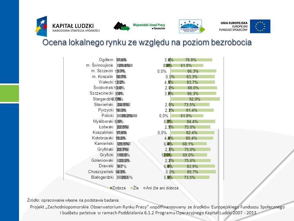 """Projekt """"Zachodniopomorskie Obserwatorium Rynku Pracy współfinansowany ze środków Europejskiego Funduszu Społecznego i budżetu państwa w ramach Poddziałania 6.1.2 Programu Operacyjnego Kapitał Ludzki 2007 - 2013 Ocena lokalnego rynku ze względu na poziom bezrobocia Źródło: opracowanie własne na podstawie badania."""