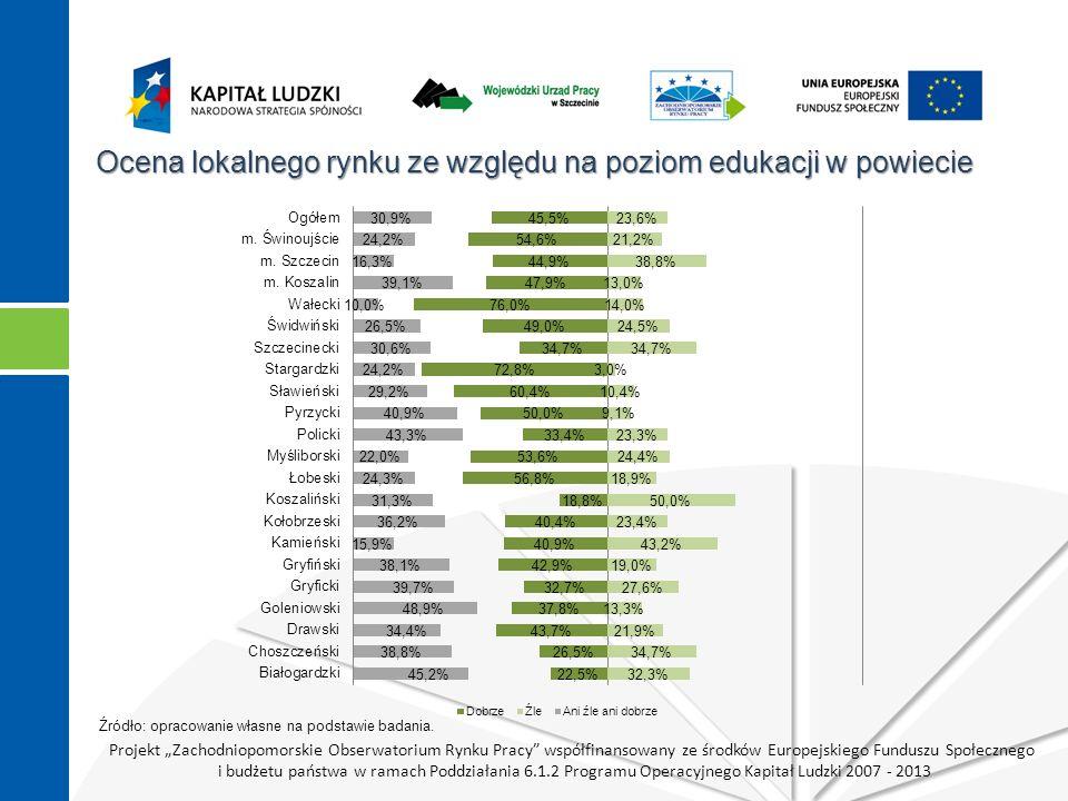 """Projekt """"Zachodniopomorskie Obserwatorium Rynku Pracy współfinansowany ze środków Europejskiego Funduszu Społecznego i budżetu państwa w ramach Poddziałania 6.1.2 Programu Operacyjnego Kapitał Ludzki 2007 - 2013 Ocena lokalnego rynku ze względu na poziom edukacji w powiecie Źródło: opracowanie własne na podstawie badania."""