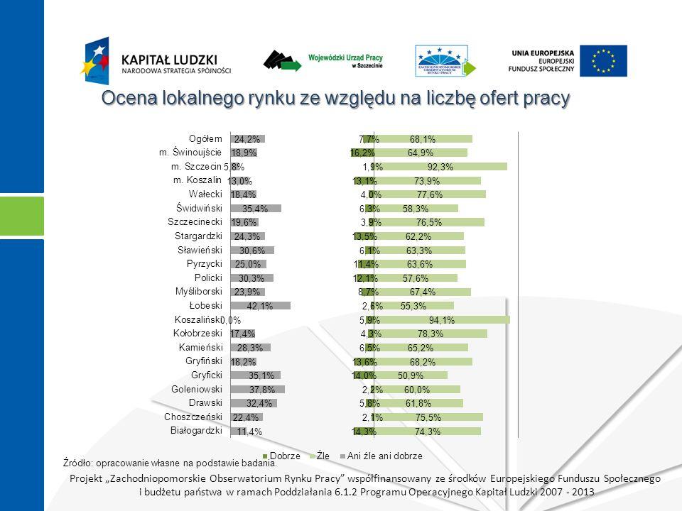 """Projekt """"Zachodniopomorskie Obserwatorium Rynku Pracy współfinansowany ze środków Europejskiego Funduszu Społecznego i budżetu państwa w ramach Poddziałania 6.1.2 Programu Operacyjnego Kapitał Ludzki 2007 - 2013 Ocena lokalnego rynku ze względu na liczbę ofert pracy Źródło: opracowanie własne na podstawie badania."""