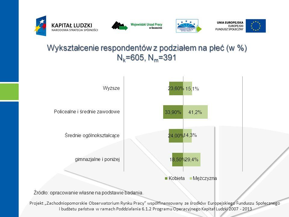 """Projekt """"Zachodniopomorskie Obserwatorium Rynku Pracy współfinansowany ze środków Europejskiego Funduszu Społecznego i budżetu państwa w ramach Poddziałania 6.1.2 Programu Operacyjnego Kapitał Ludzki 2007 - 2013 Wykształcenie respondentów z podziałem na płeć (w %) N k =605, N m =391 Źródło: opracowanie własne na podstawie badania."""