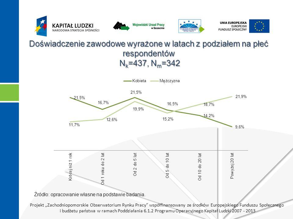 """Projekt """"Zachodniopomorskie Obserwatorium Rynku Pracy współfinansowany ze środków Europejskiego Funduszu Społecznego i budżetu państwa w ramach Poddziałania 6.1.2 Programu Operacyjnego Kapitał Ludzki 2007 - 2013 Doświadczenie zawodowe wyrażone w latach z podziałem na płeć respondentów N k =437, N m =342 Źródło: opracowanie własne na podstawie badania."""
