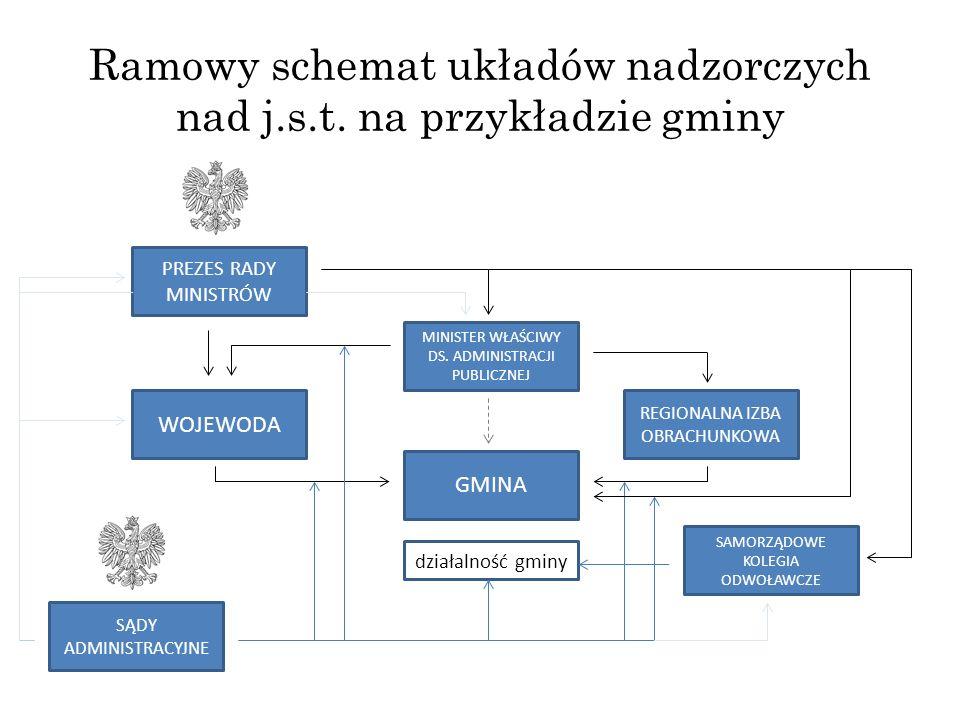 Ramowy schemat układów nadzorczych nad j.s.t. na przykładzie gminy GMINA PREZES RADY MINISTRÓW MINISTER WŁAŚCIWY DS. ADMINISTRACJI PUBLICZNEJ REGIONAL