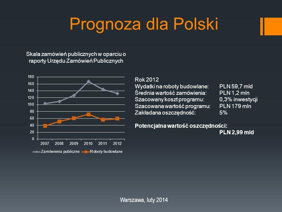 Prognoza dla Polski Warszawa, luty 2014 Skala zamówień publicznych w oparciu o raporty Urzędu Zamówień Publicznych Rok 2012 Wydatki na roboty budowlane: PLN 59,7 mld Średnia wartość zamówienia: PLN 1,2 mln Szacowany koszt programu:0,3% inwestycji Szacowana wartość programu:PLN 179 mln Zakładana oszczędność:5% Potencjalna wartość oszczędności: PLN 2,99 mld