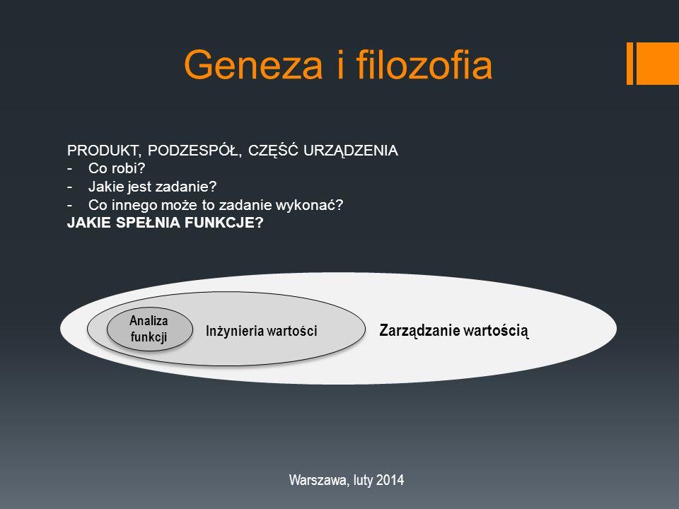 Geneza i filozofia Warszawa, luty 2014 Inżynieria wartości Analiza funkcji Analiza funkcji PRODUKT, PODZESPÓŁ, CZĘŚĆ URZĄDZENIA -Co robi.