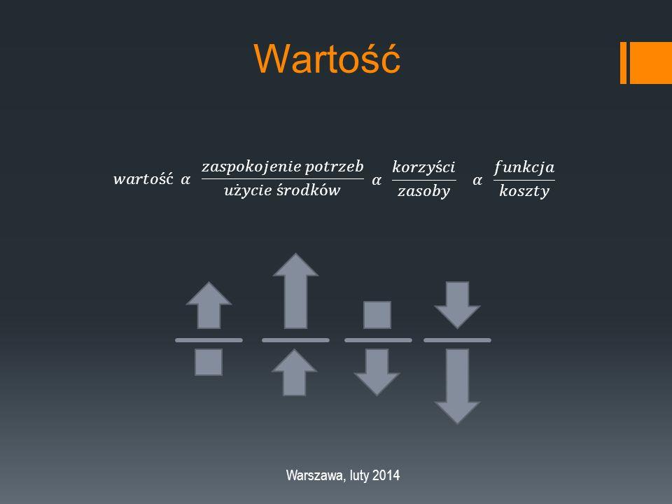 Wartość Warszawa, luty 2014
