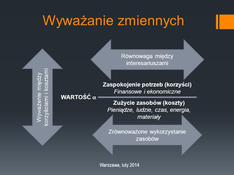 Wyważanie zmiennych Warszawa, luty 2014 Wyważenie między korzyściami i kosztami Równowaga między interesariuszami Zrównoważone wykorzystanie zasobów WARTOŚĆ  Zaspokojenie potrzeb (korzyści) Finansowe i ekonomiczne Zużycie zasobów (koszty) Pieniądze, ludzie, czas, energia, materiały