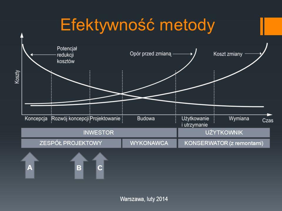 Efektywność metody Warszawa, luty 2014 INWESTORUŻYTKOWNIK ZESPÓŁ PROJEKTOWYWYKONAWCAKONSERWATOR (z remontami) A B C
