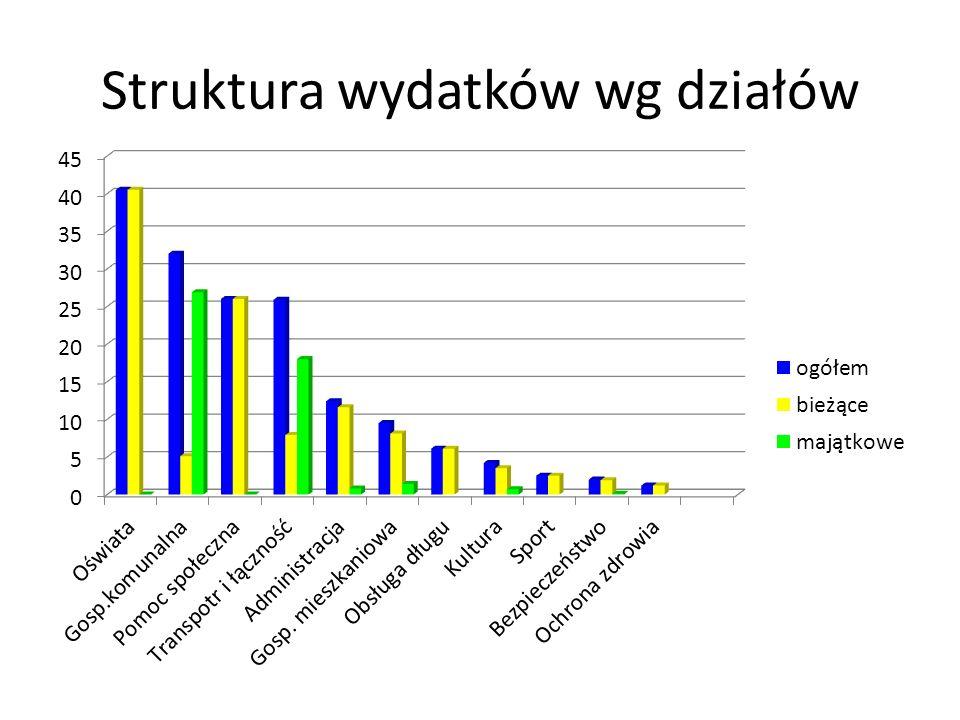 Struktura wydatków wg działów