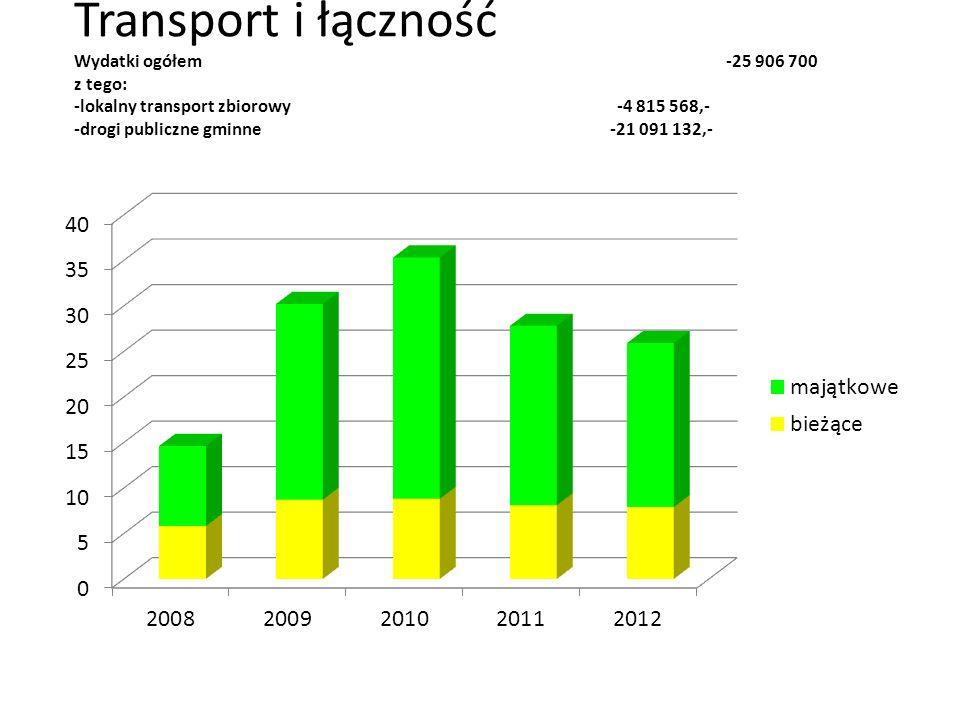 Transport i łączność Wydatki ogółem -25 906 700 z tego: -lokalny transport zbiorowy -4 815 568,- -drogi publiczne gminne -21 091 132,-
