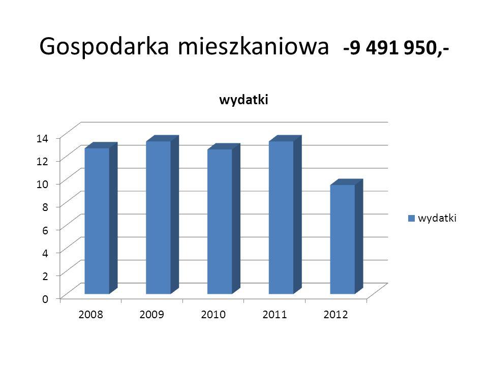 Gospodarka mieszkaniowa -9 491 950,-