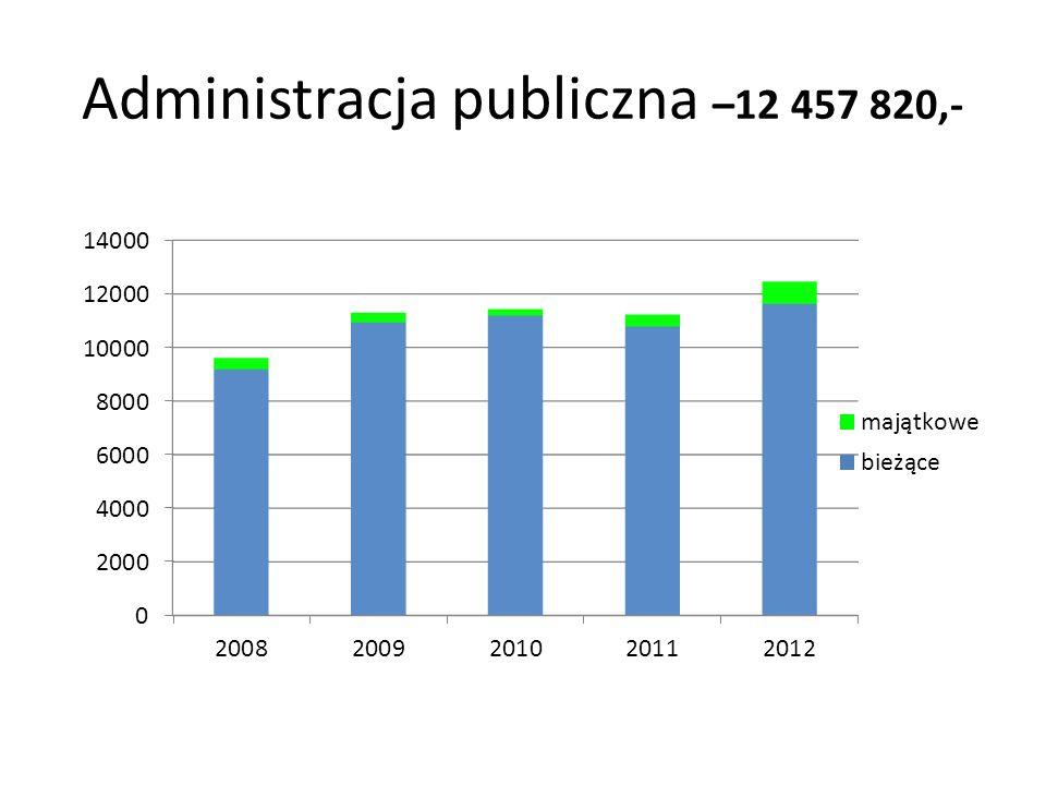Administracja publiczna –12 457 820,-