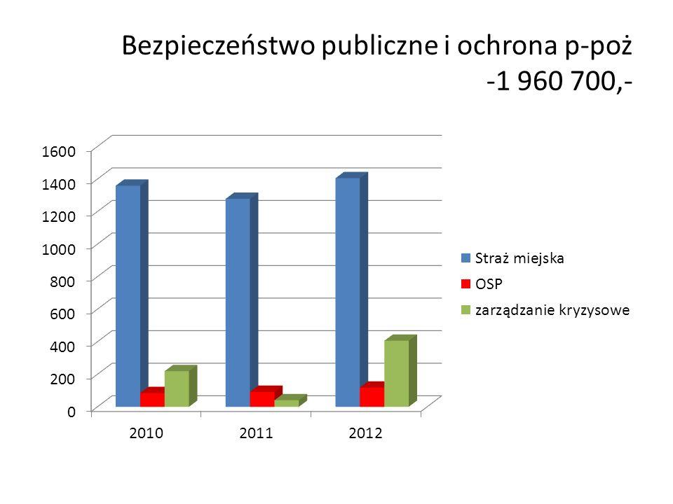 Bezpieczeństwo publiczne i ochrona p-poż -1 960 700,-