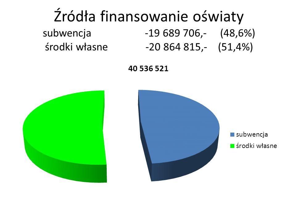 Źródła finansowanie oświaty subwencja -19 689 706,- (48,6%) środki własne -20 864 815,- (51,4%)
