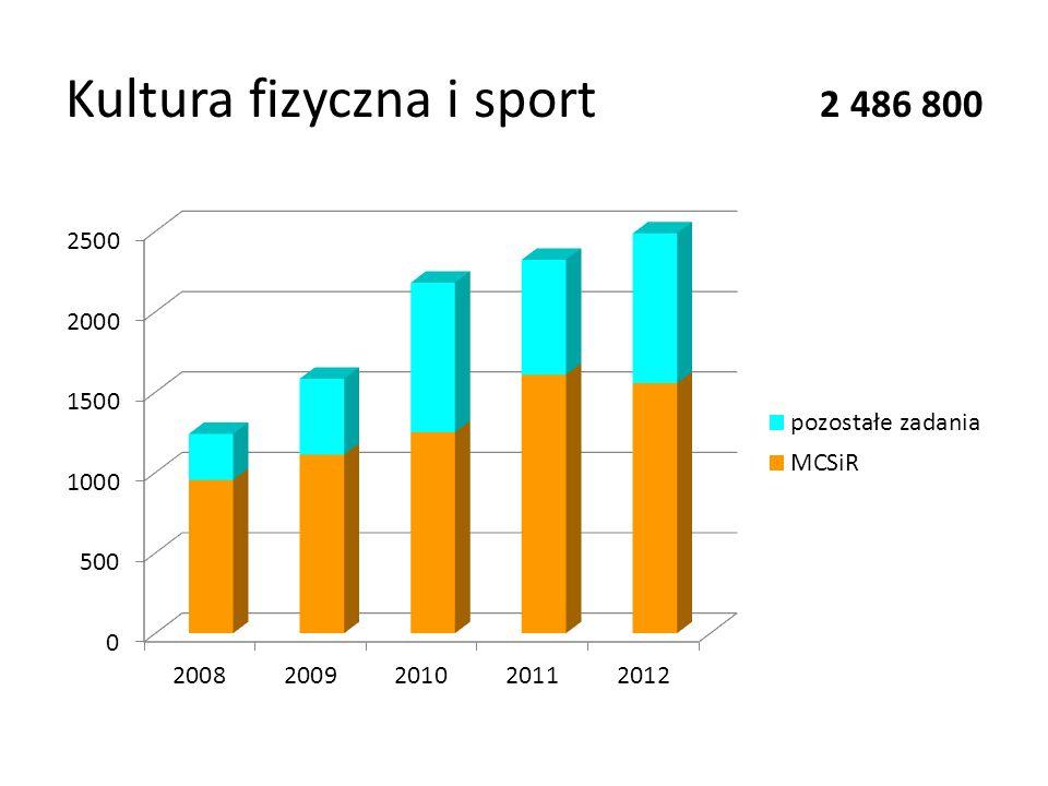 Kultura fizyczna i sport 2 486 800