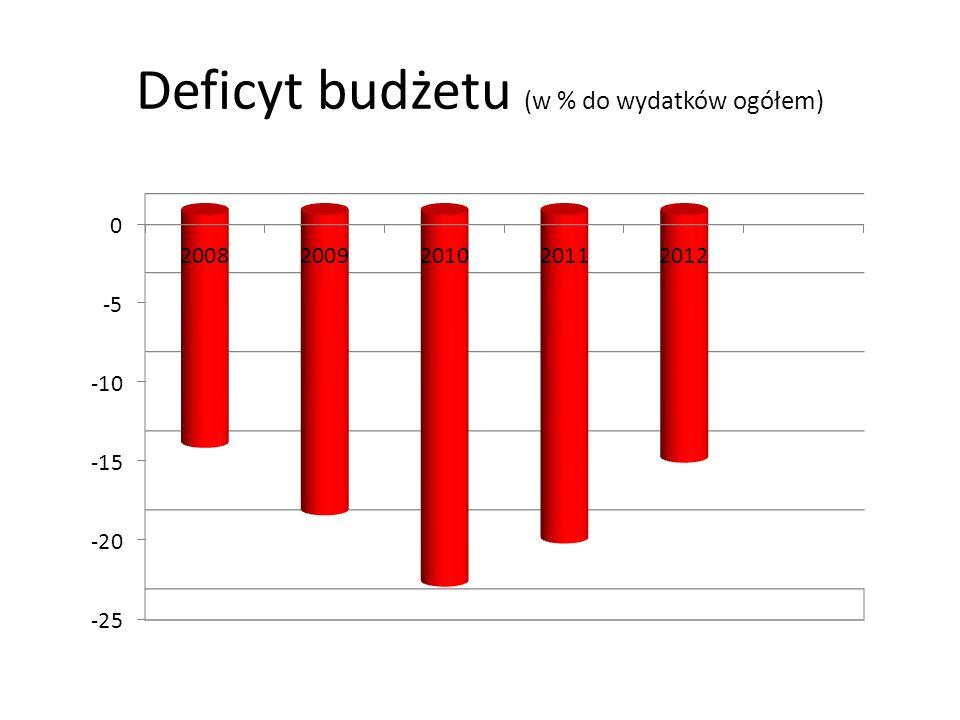 Deficyt budżetu (w % do wydatków ogółem)