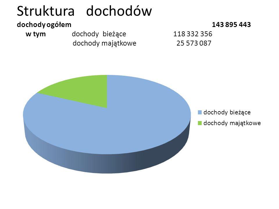 Struktura dochodów dochody ogółem 143 895 443 w tym dochody bieżące 118 332 356 dochody majątkowe 25 573 087