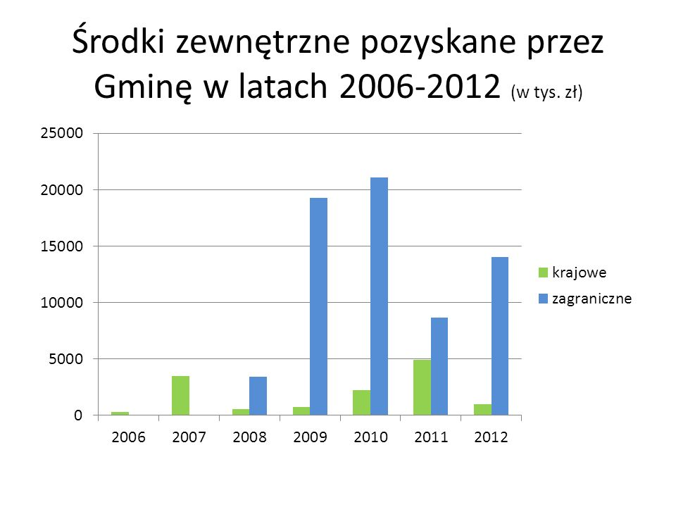 Środki zewnętrzne pozyskane przez Gminę w latach 2006-2012 (w tys. zł)