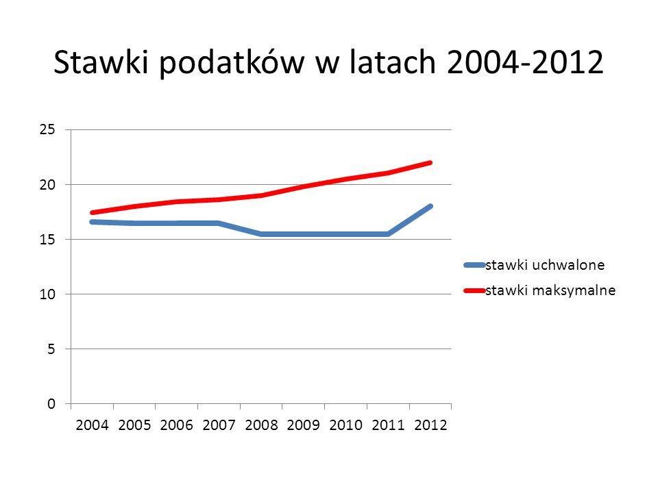 Stawki podatków w latach 2004-2012