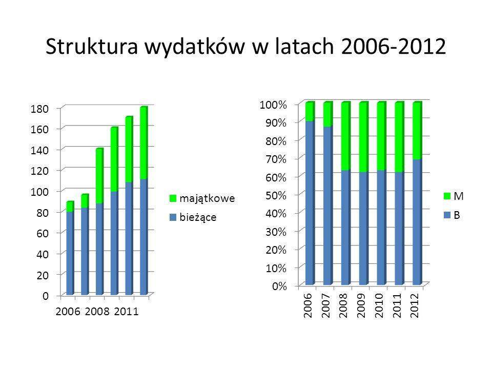 Struktura wydatków w latach 2006-2012
