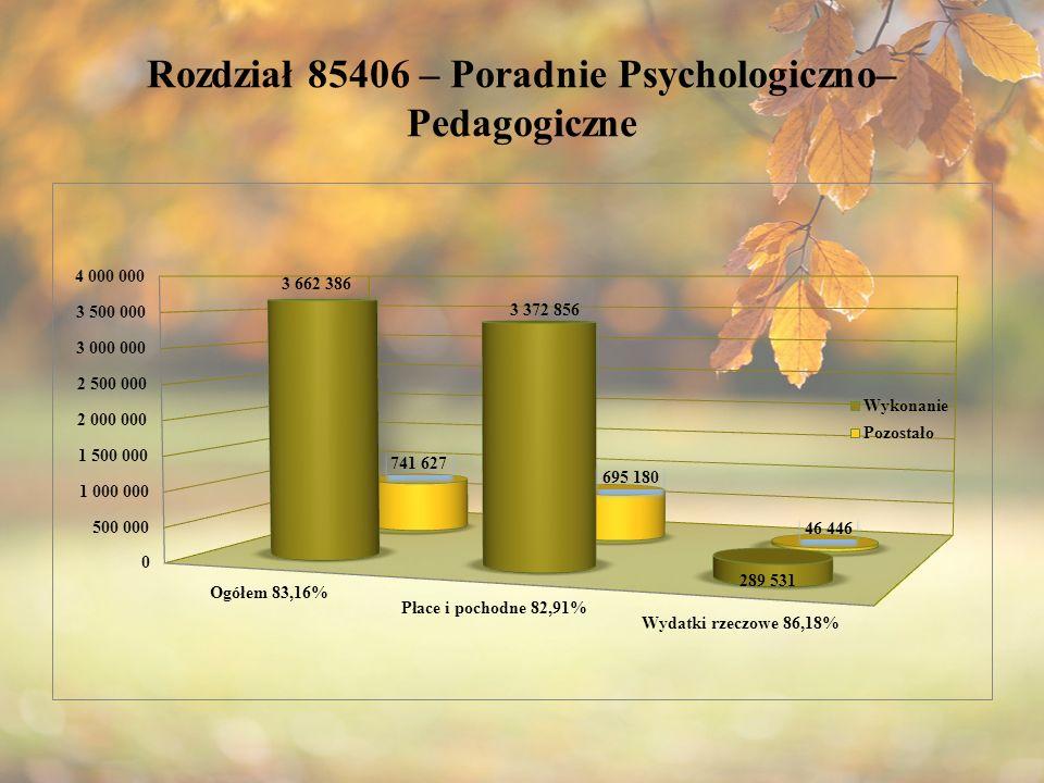Rozdział 85406 – Poradnie Psychologiczno– Pedagogiczne