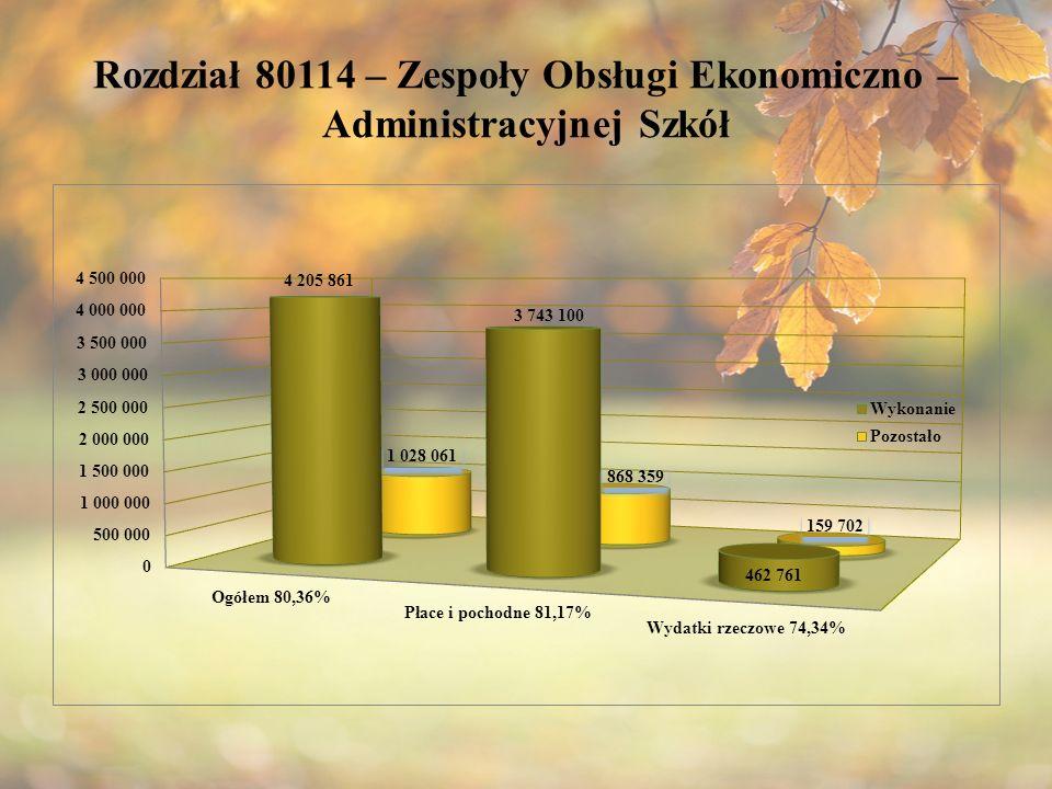 Rozdział 80114 – Zespoły Obsługi Ekonomiczno – Administracyjnej Szkół