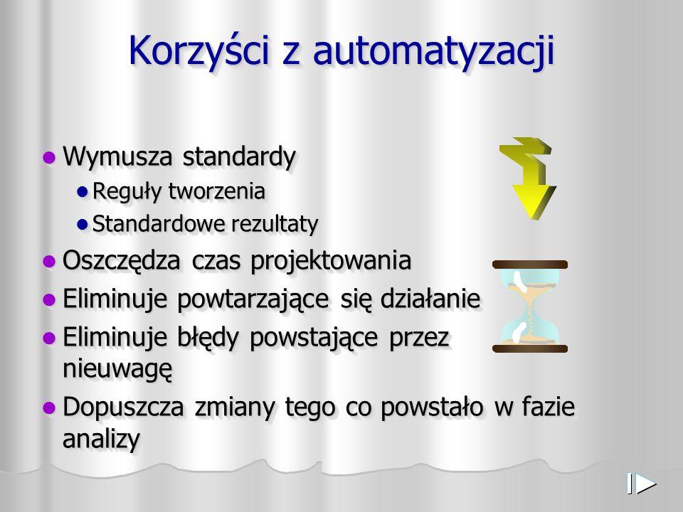 Korzyści z automatyzacji Wymusza standardy Wymusza standardy Reguły tworzenia Reguły tworzenia Standardowe rezultaty Standardowe rezultaty Oszczędza c