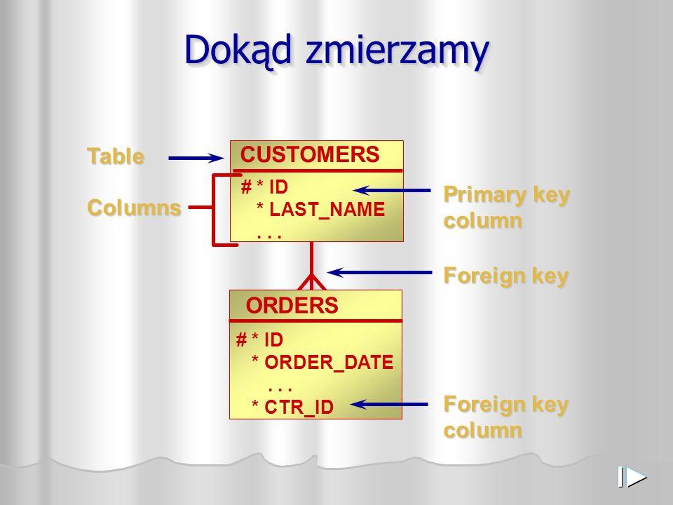 Dokąd zmierzamy CUSTOMERS # * ID * LAST_NAME... ORDERS # * ID * ORDER_DATE... * CTR_ID Table Primary key column Columns Foreign key Foreign key column