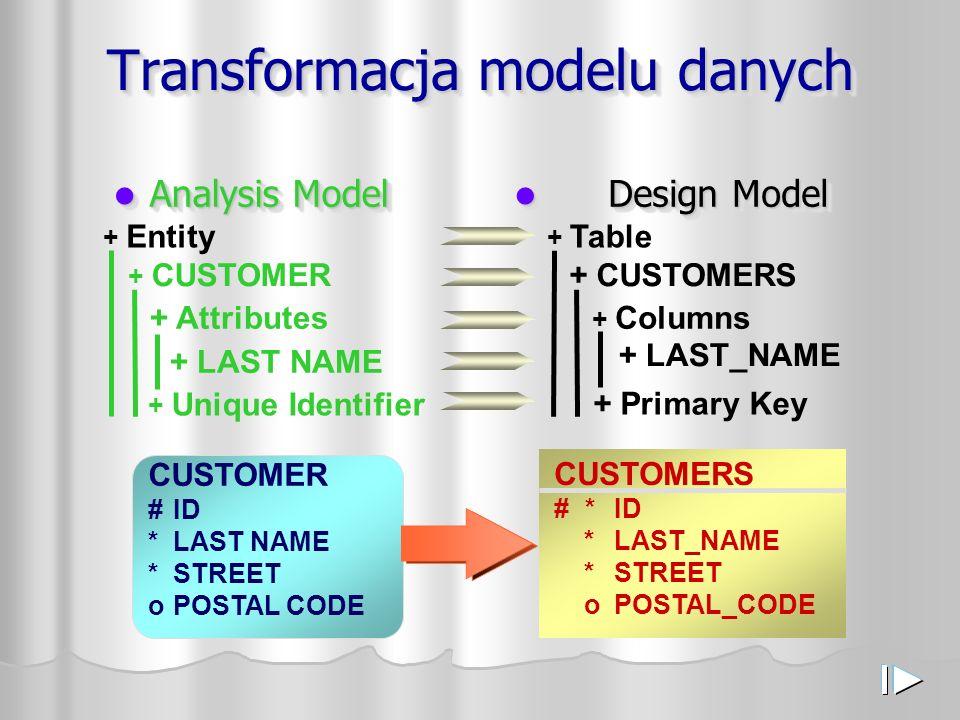Transformacja modelu danych Analysis Model Analysis Model Design Model Design Model + Entity + CUSTOMER + Attributes + LAST NAME + Unique Identifier +