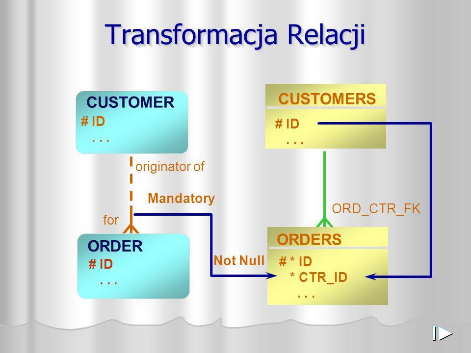 Transformacja Relacji CUSTOMER ORDER # ID... originator of for CUSTOMERS ORDERS # * ID * CTR_ID... # ID... Mandatory Not Null ORD_CTR_FK