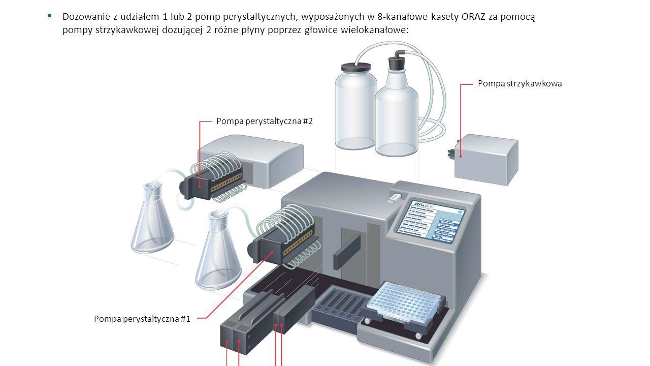 Pompa perystaltyczna #2 Pompa strzykawkowa Pompa perystaltyczna #1 Głowice pomp perystaltycznych Głowice pompy strzykawkowej  Dozowanie z udziałem 1 lub 2 pomp perystaltycznych, wyposażonych w 8-kanałowe kasety ORAZ za pomocą pompy strzykawkowej dozującej 2 różne płyny poprzez głowice wielokanałowe: