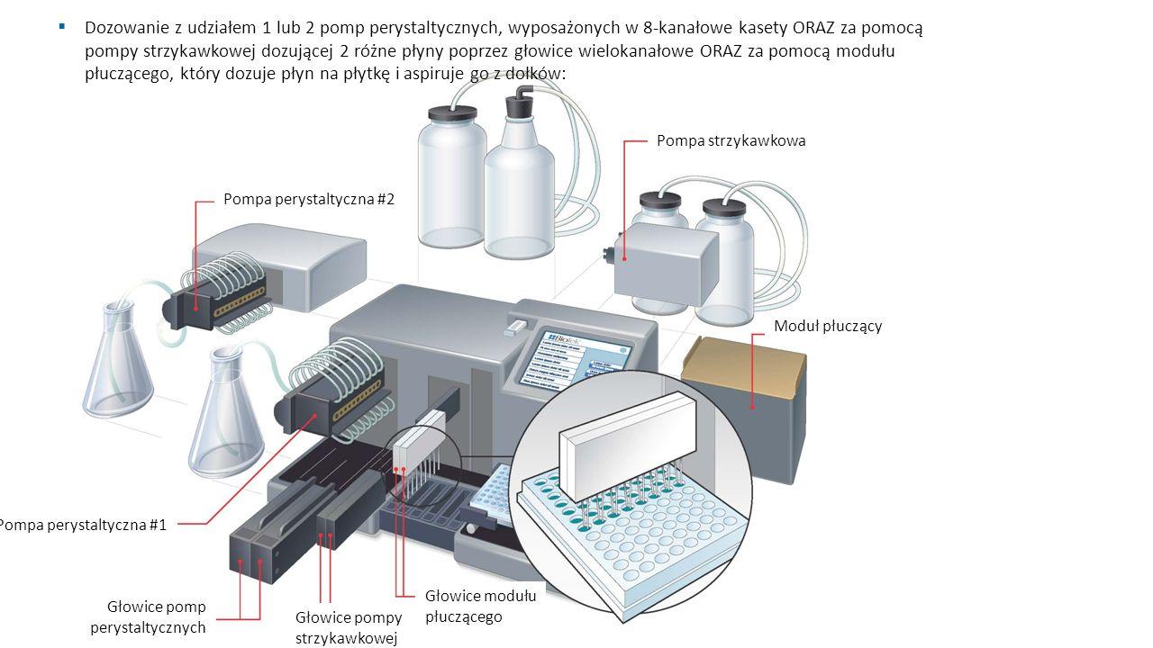 Pompa perystaltyczna #2 Pompa strzykawkowa Moduł płuczący Pompa perystaltyczna #1 Głowice modułu płuczącego Głowice pompy strzykawkowej Głowice pomp perystaltycznych  Dozowanie z udziałem 1 lub 2 pomp perystaltycznych, wyposażonych w 8-kanałowe kasety ORAZ za pomocą pompy strzykawkowej dozującej 2 różne płyny poprzez głowice wielokanałowe ORAZ za pomocą modułu płuczącego, który dozuje płyn na płytkę i aspiruje go z dołków: