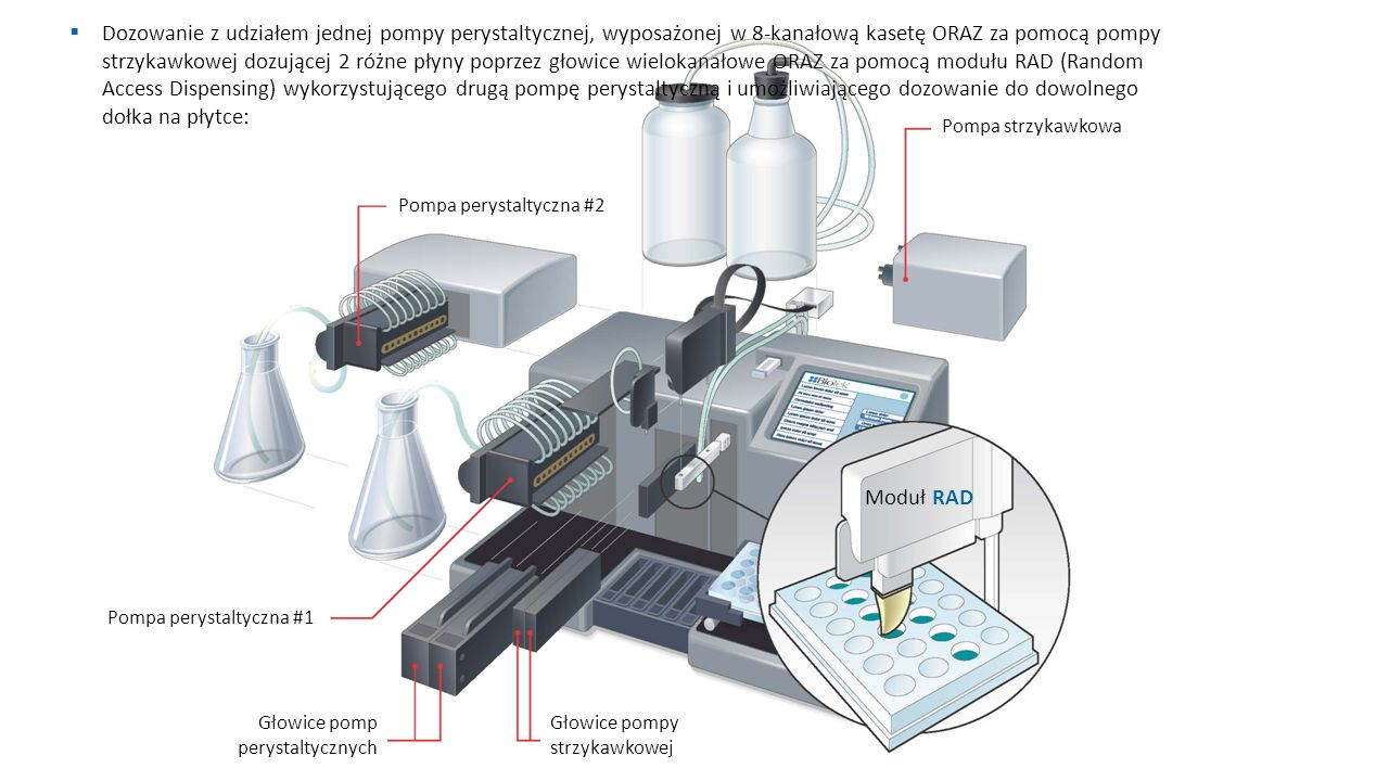 Pompa perystaltyczna #2 Pompa strzykawkowa Pompa perystaltyczna #1 Głowice pomp perystaltycznych Głowice pompy strzykawkowej Moduł RAD  Dozowanie z udziałem jednej pompy perystaltycznej, wyposażonej w 8-kanałową kasetę ORAZ za pomocą pompy strzykawkowej dozującej 2 różne płyny poprzez głowice wielokanałowe ORAZ za pomocą modułu RAD (Random Access Dispensing) wykorzystującego drugą pompę perystaltyczną i umożliwiającego dozowanie do dowolnego dołka na płytce:
