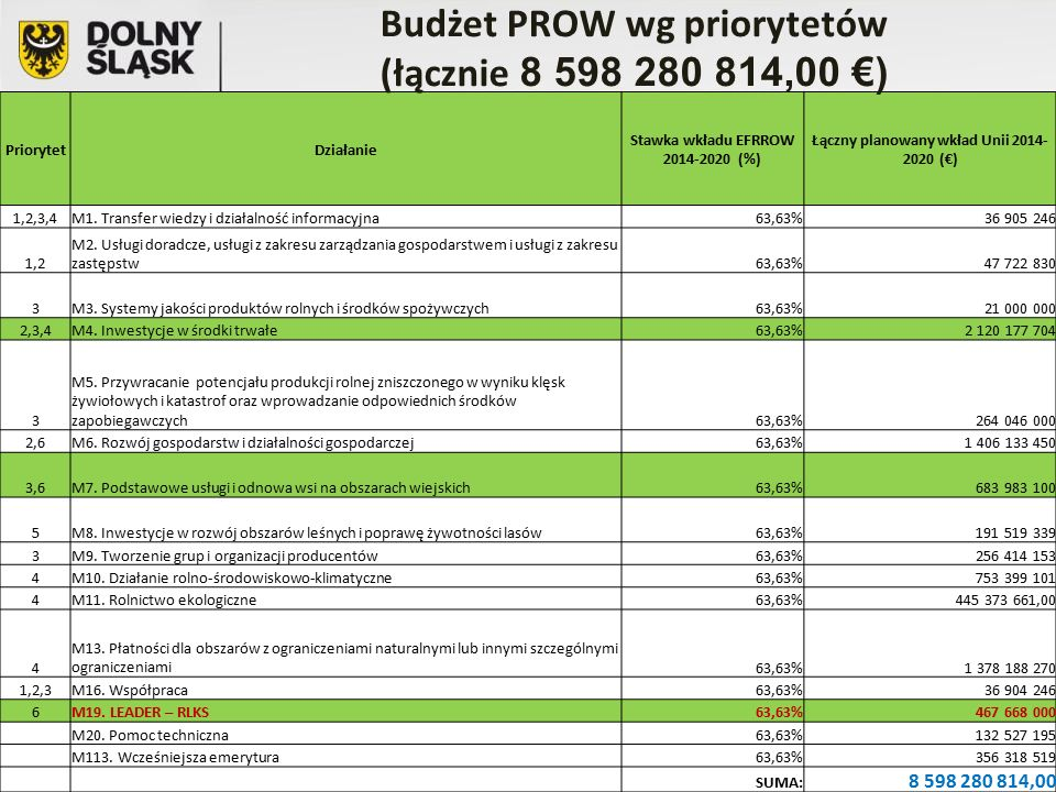 Budżet PROW wg priorytetów (łącznie 8 598 280 814,00 €)