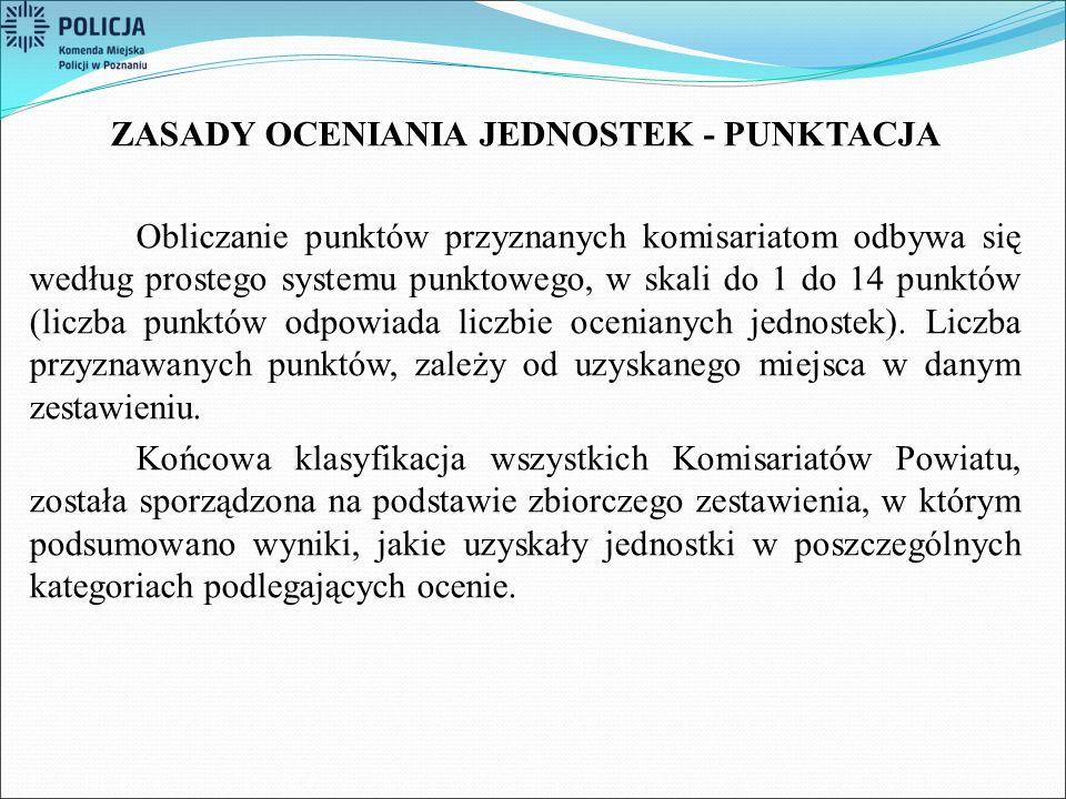 ZASADY OCENIANIA JEDNOSTEK - PUNKTACJA Obliczanie punktów przyznanych komisariatom odbywa się według prostego systemu punktowego, w skali do 1 do 14 p