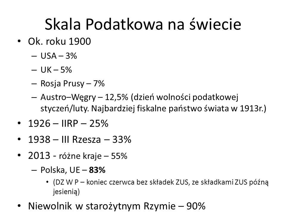 Skala Podatkowa na świecie Ok.
