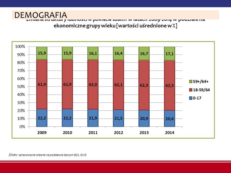 Zmiana struktury ludności w powiecie suskim w latach 2009-2014 w podziale na ekonomiczne grupy wieku [wartości uśrednione w %] Źródło: opracowanie wła